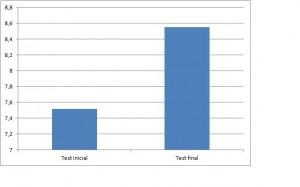 Test incial y final DAC 16 enero 2014
